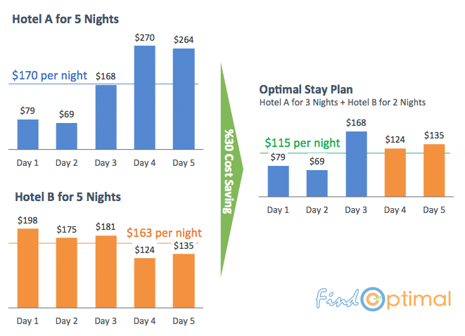 Optimal hotel stay plan